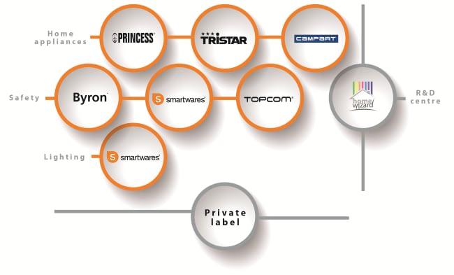 Smartwars Group Brands & Categories